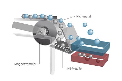 Magnettrommel, Recycling, Schrott und Nichtmetalle